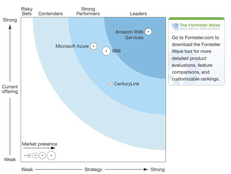 Forrester Completes Its Wave Study of Cloud IaaS Security