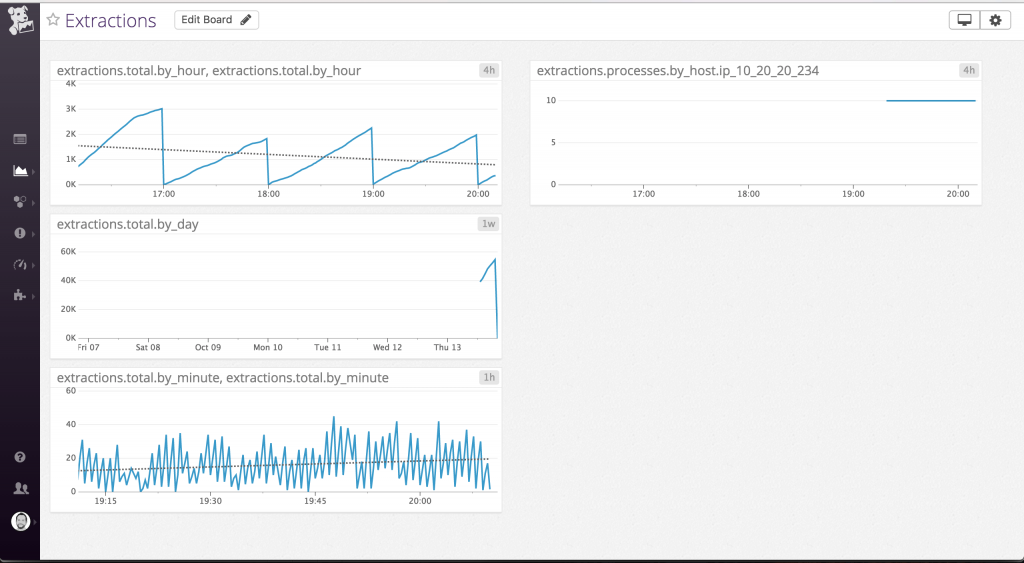 Custom App Metrics with Datadog