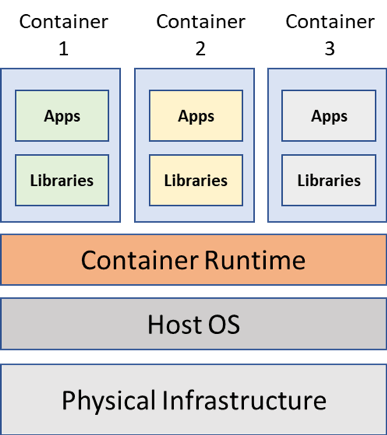 From Virtualization to Containerization: The Evolution of Cloud Computing